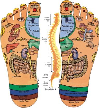 Acupressure-Foot-Image
